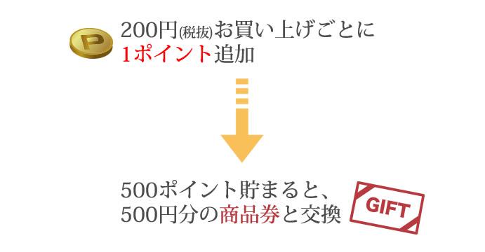 200円(税抜)お買い上げごとに1ポイント追加 500ポイント貯めると500円分の商品券と交換